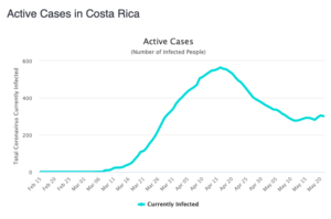 Active Cases as of May 22